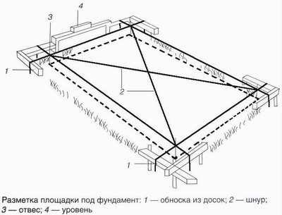 Разметка площадки для фундамента бани