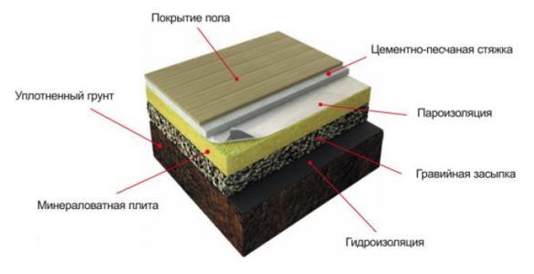 Теплоизоляция перед заливкой бетонной
