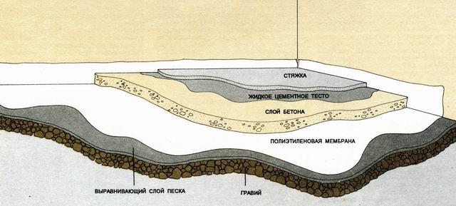Схема заливки бетона на пол