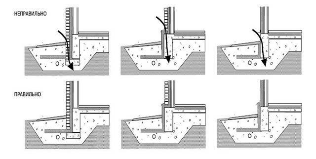 Схемы вертикального утепления фундамента