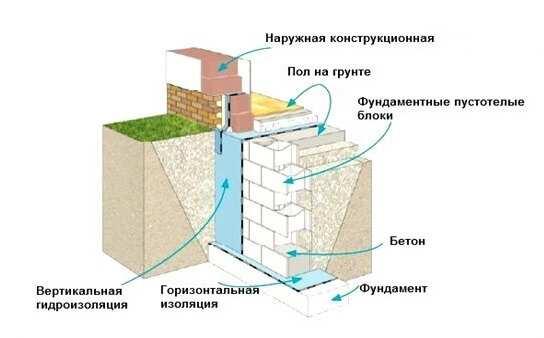 Схема одного из вида оснований для бани из блоков