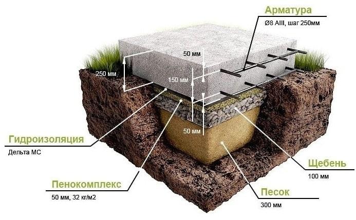 Плитный монолитный фундамент для газобетона