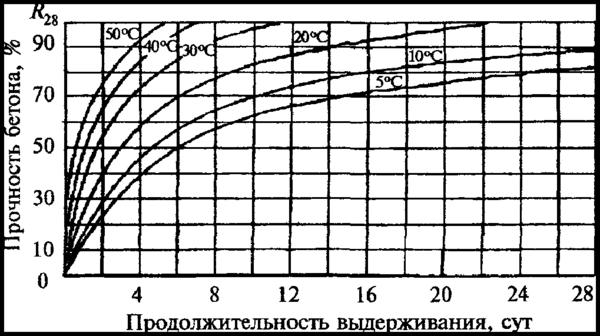 график застывания бетона