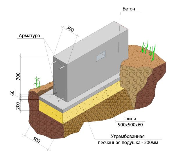 устройство ленточного монолитного фундамента