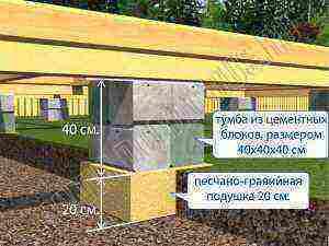 мелкозаглубленный фундамент из блоков 20х20х40 своими руками
