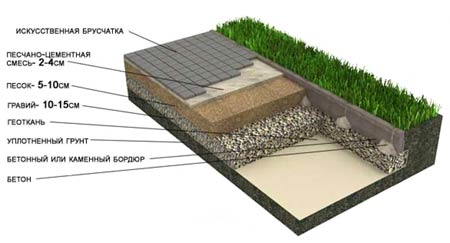 бетонная дорожка