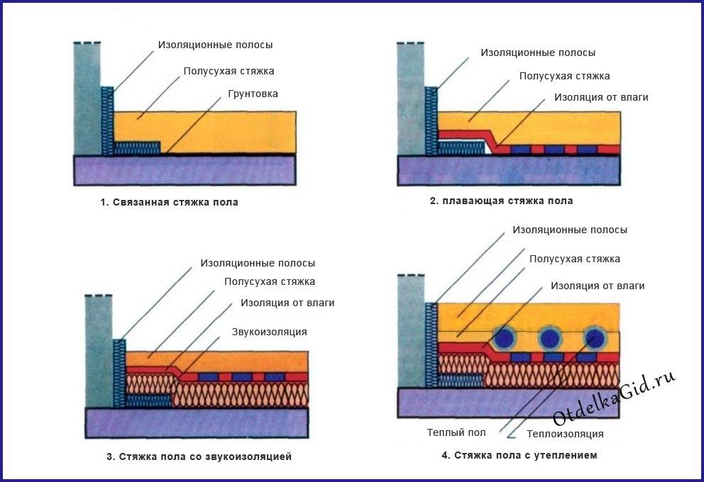 Схемы укладки полусухой стяжки: разные технологии