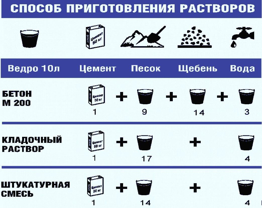 Схема приготовления растворов