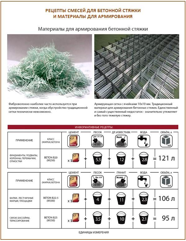 Рецепт бетонной стяжки