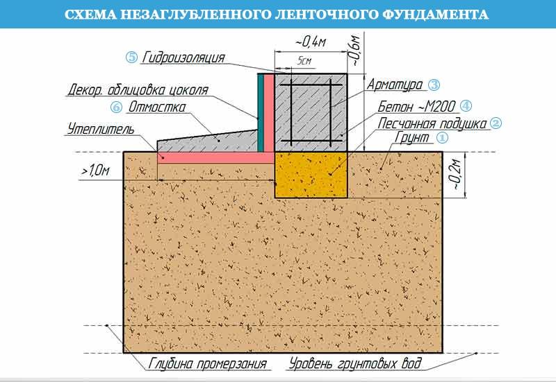 Схема незаглубленного ленточного фундамента (НЗФЛ)