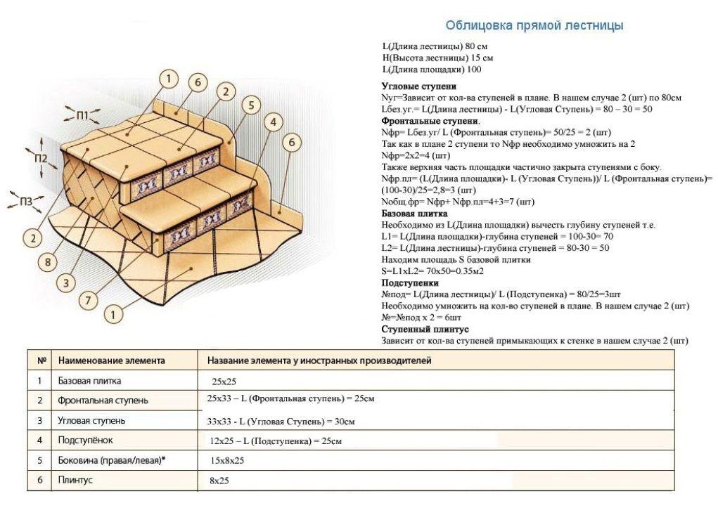 Пример для расчета требуемой клинкерной плитки